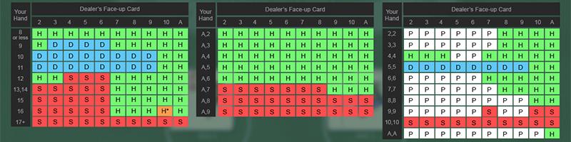 blackjack strategie bij welke kaarten